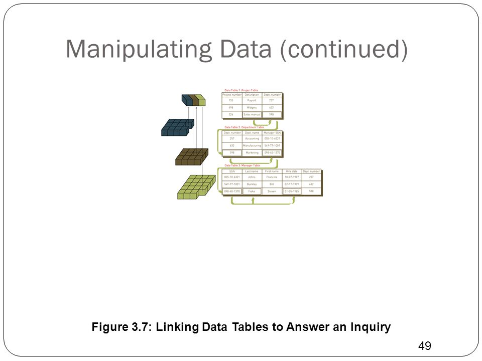 Manipulating Data (continued)