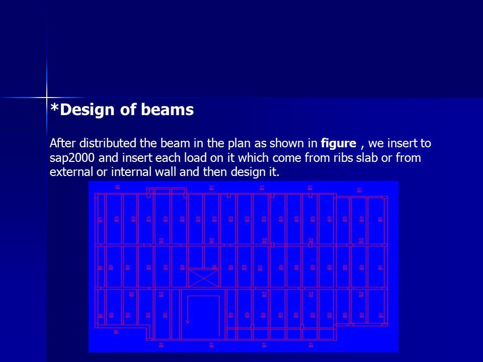 *Design of beams