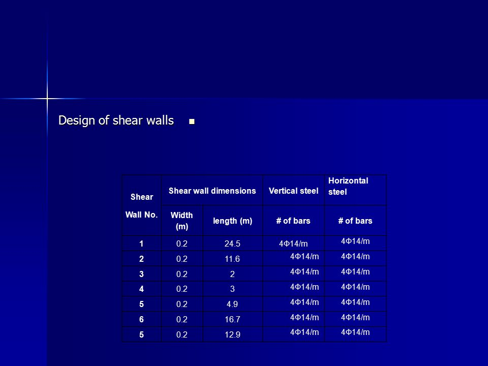 Design of shear walls Shear Wall No. Shear wall dimensions