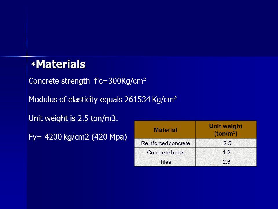 Concrete strength f c=300Kg/cm²