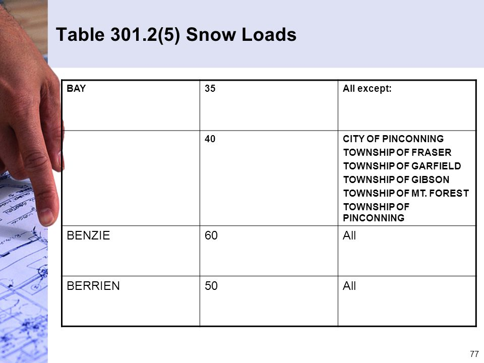 Table 301.2(5) Snow Loads BENZIE 60 All BERRIEN 50 BAY 35 All except: