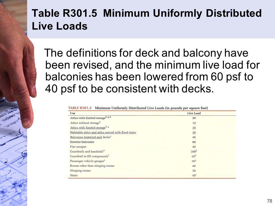 Table R301.5 Minimum Uniformly Distributed Live Loads