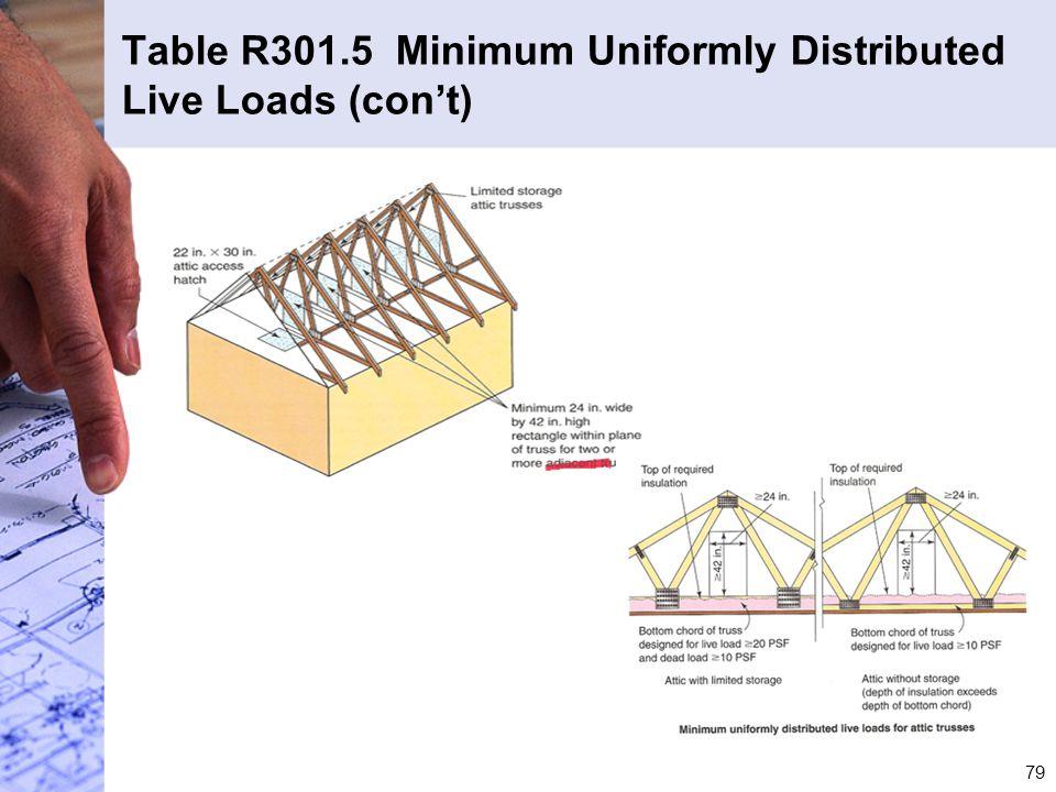 Table R301.5 Minimum Uniformly Distributed Live Loads (con't)