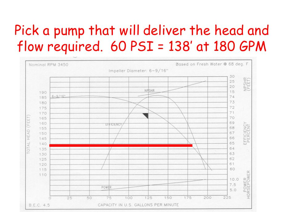 Pick a pump that will deliver the head and flow required