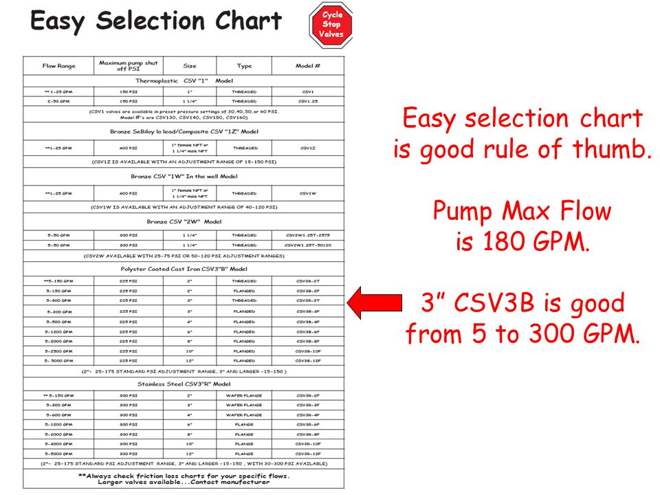 Easy selection chart is good rule of thumb. Pump Max Flow is 180 GPM