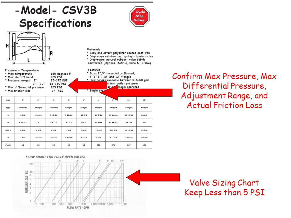 Confirm Max Pressure, Max Differential Pressure, Adjustment Range, and Actual Friction Loss Valve Sizing Chart Keep Less than 5 PSI