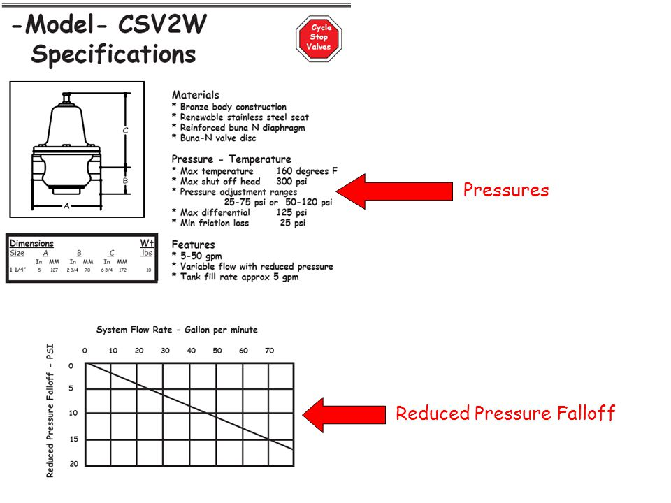 Pressures Reduced Pressure Falloff