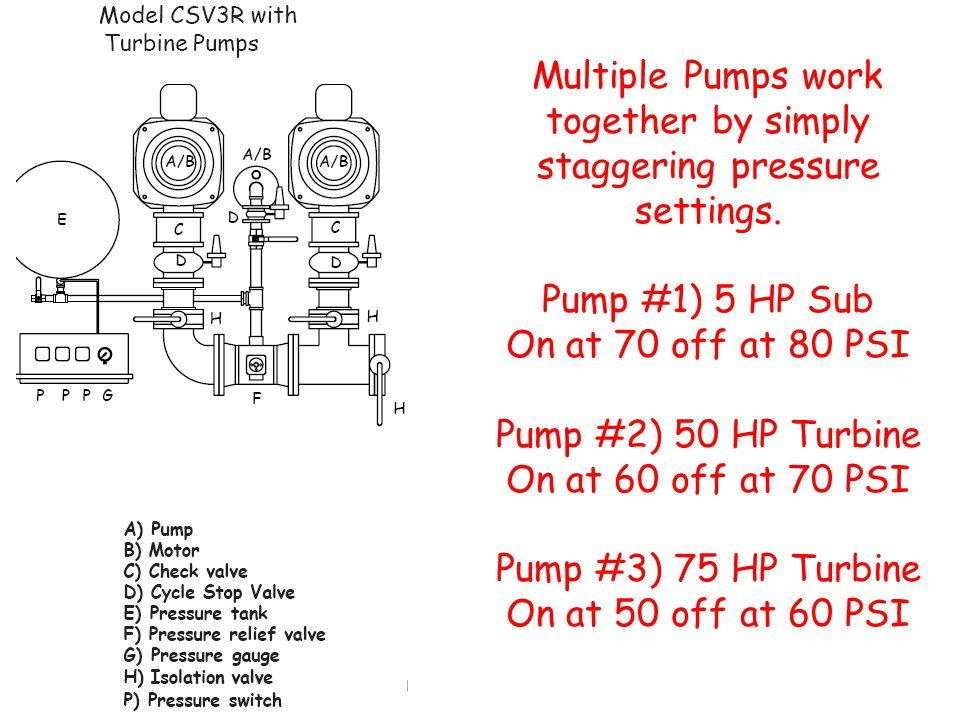 Multiple Pumps work together by simply staggering pressure settings