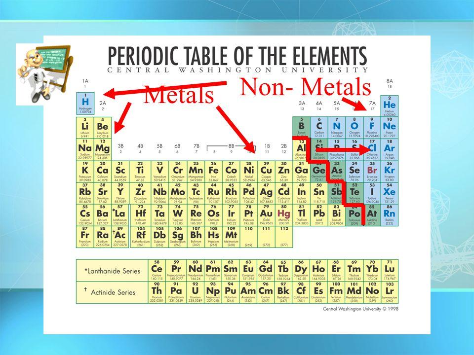 Non- Metals Metals