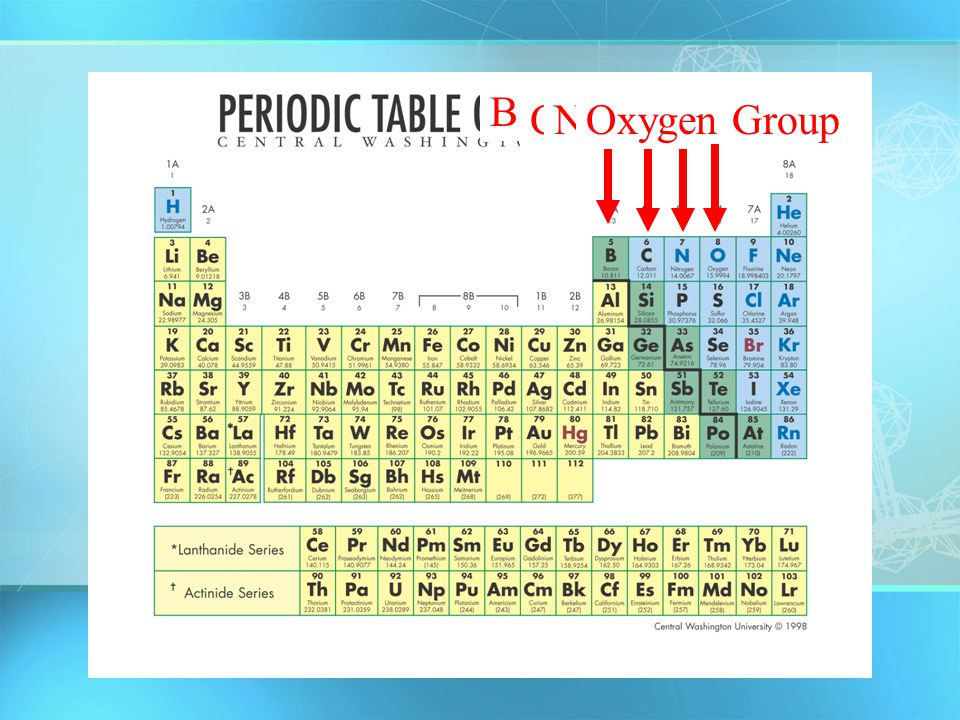 Boron Group Carbon Group Nitrogen Group Oxygen Group
