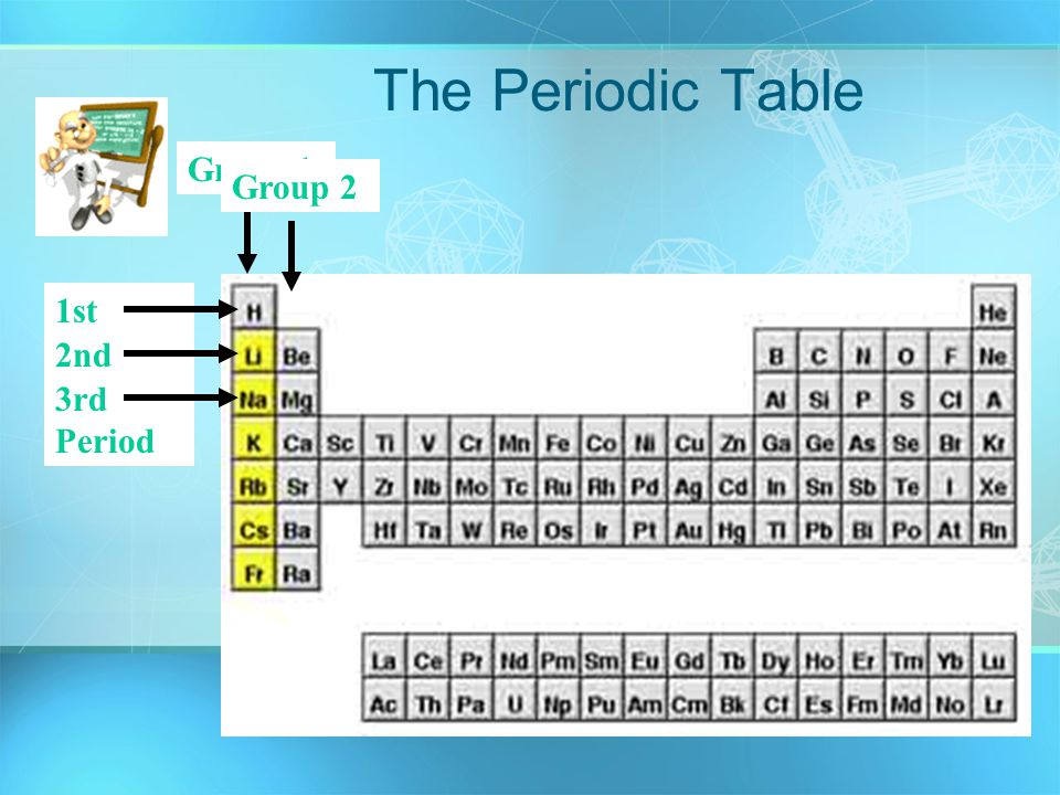 The periodic table of elements ppt video online download 4 the periodic table group 1 group 2 1st period 2nd period 3rd period urtaz Gallery