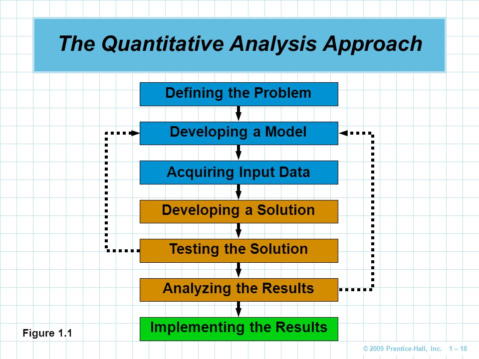 The Quantitative Analysis Approach