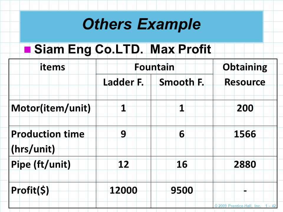 Others Example Siam Eng Co.LTD. Max Profit items Fountain
