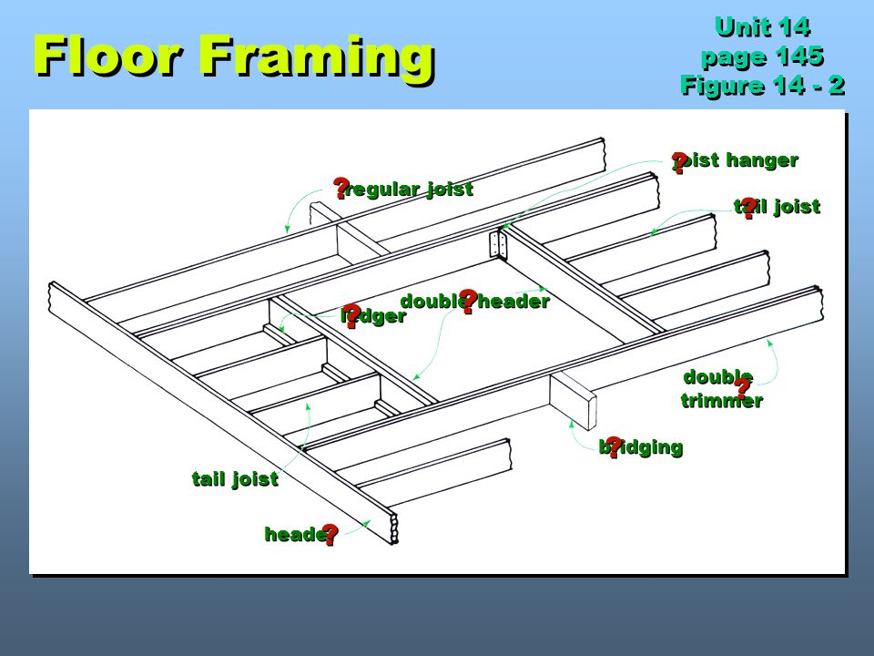 Floor Framing Unit 14 page 145 Figure 14 - 2