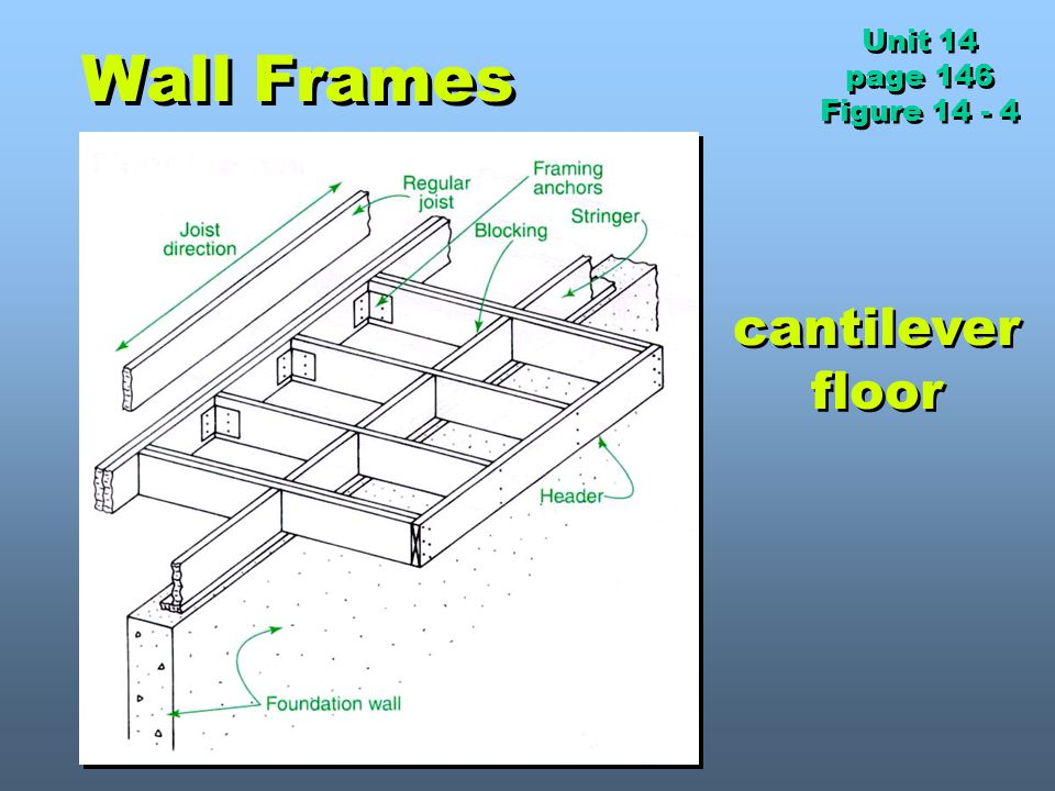 Unit 14 page 146 Figure 14 - 4 Wall Frames cantilever floor