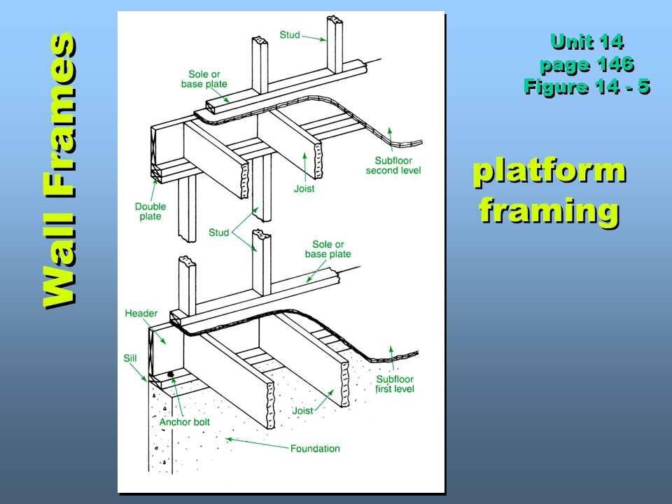 Unit 14 page 146 Figure 14 - 5 Wall Frames platform framing