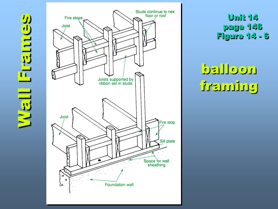 Unit 14 page 146 Figure 14 - 6 Wall Frames balloon framing
