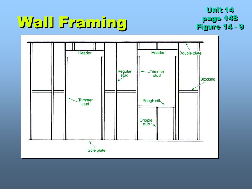 Unit 14 page 148 Figure 14 - 9 Wall Framing
