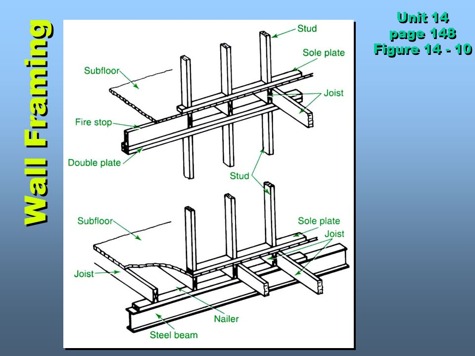 Unit 14 page 148 Figure 14 - 10 Wall Framing