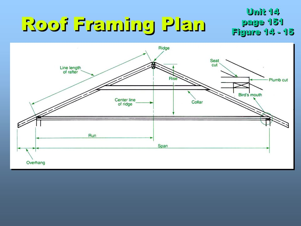 Unit 14 page 151 Figure 14 - 15 Roof Framing Plan