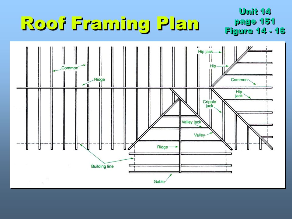 Unit 14 page 151 Figure 14 - 16 Roof Framing Plan