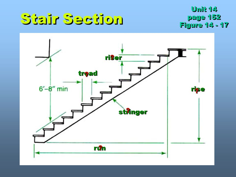 Stair Section Unit 14 page 152 Figure 14 - 17 riser tread rise