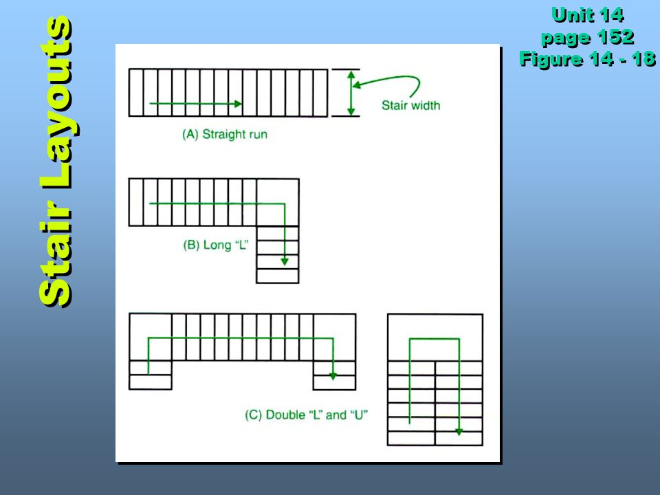 Unit 14 page 152 Figure 14 - 18 Stair Layouts
