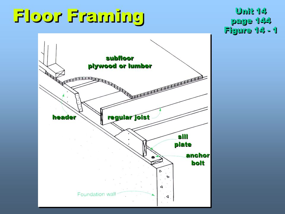 Floor Framing Unit 14 page 144 Figure 14 - 1 subfloor