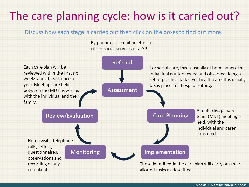 The care planning cycle: how is it carried out