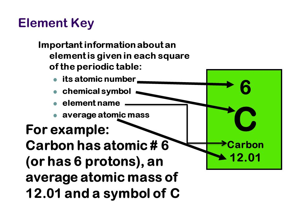 6 C Carbon 12.01 For example: Carbon has atomic # 6