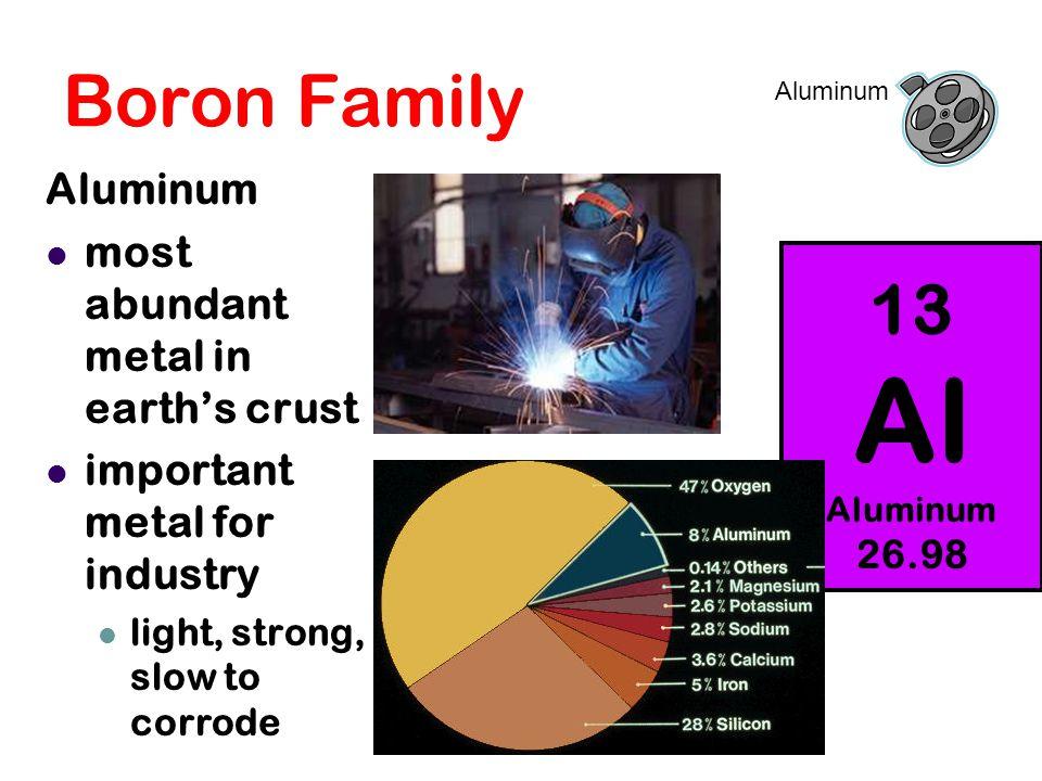 Boron Family 13 Al Aluminum 26.98 Aluminum