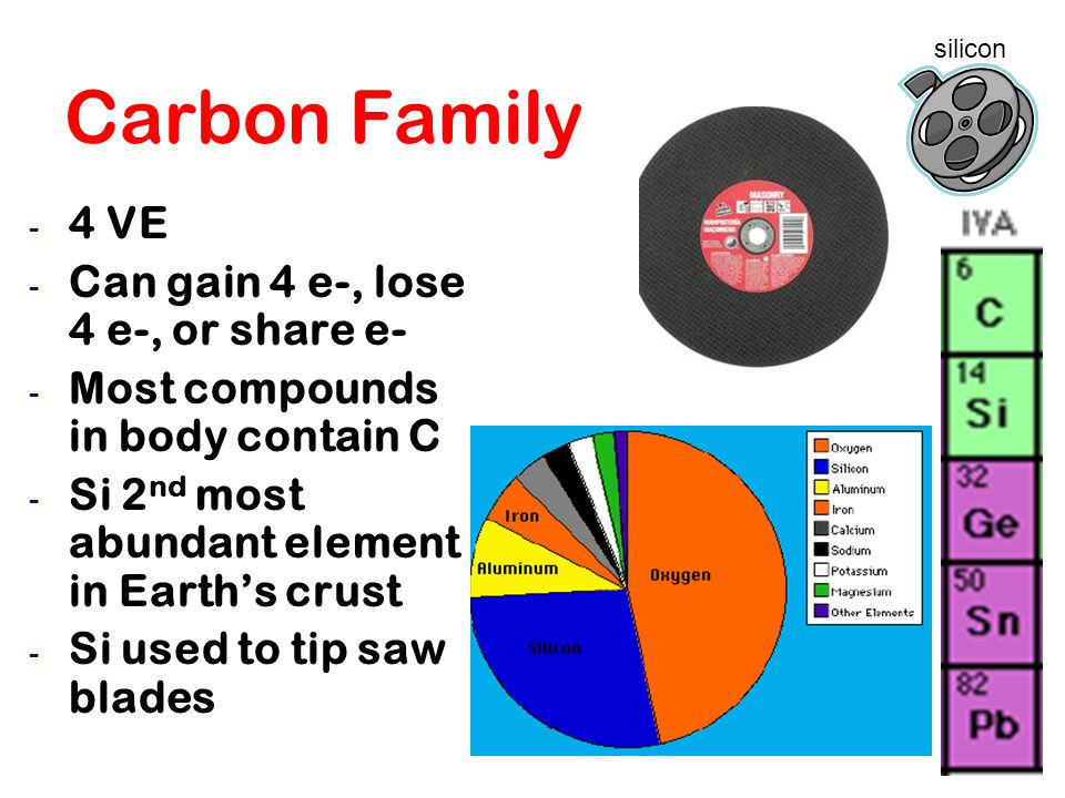 Carbon Family 4 VE Can gain 4 e-, lose 4 e-, or share e-