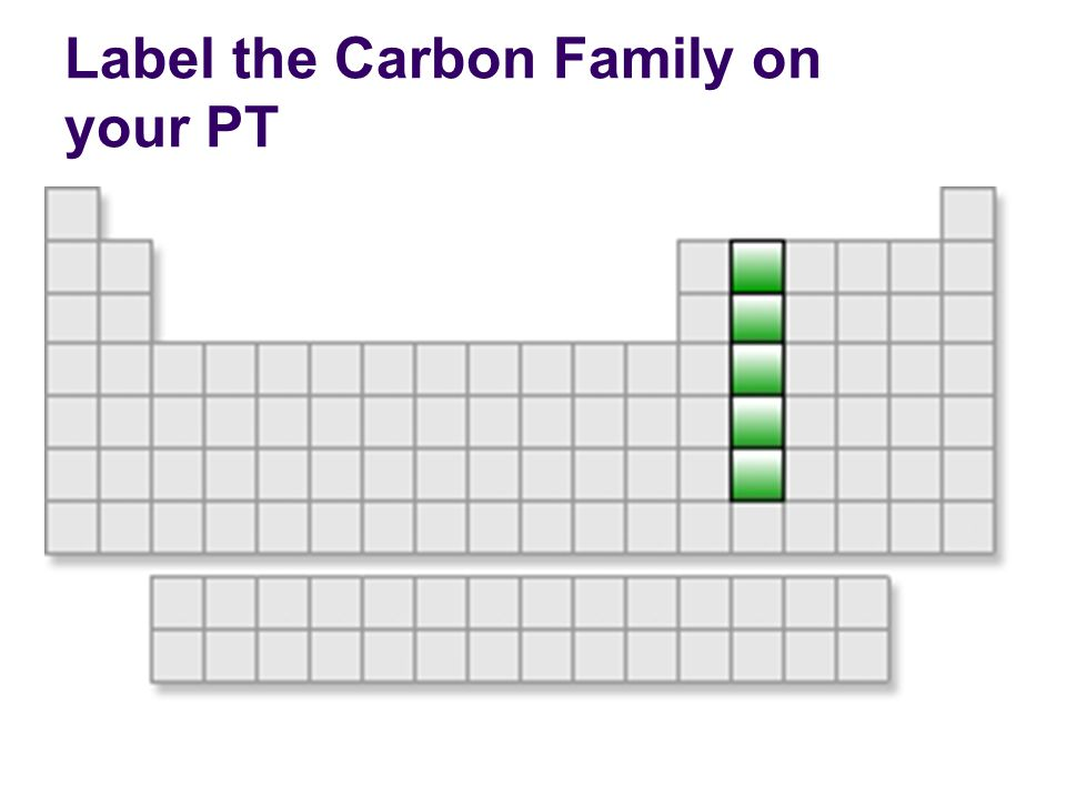 Label the Carbon Family on your PT