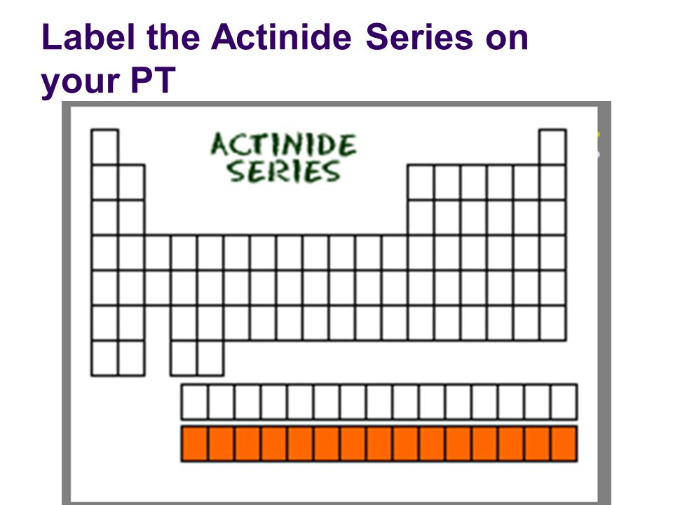 Label the Actinide Series on your PT