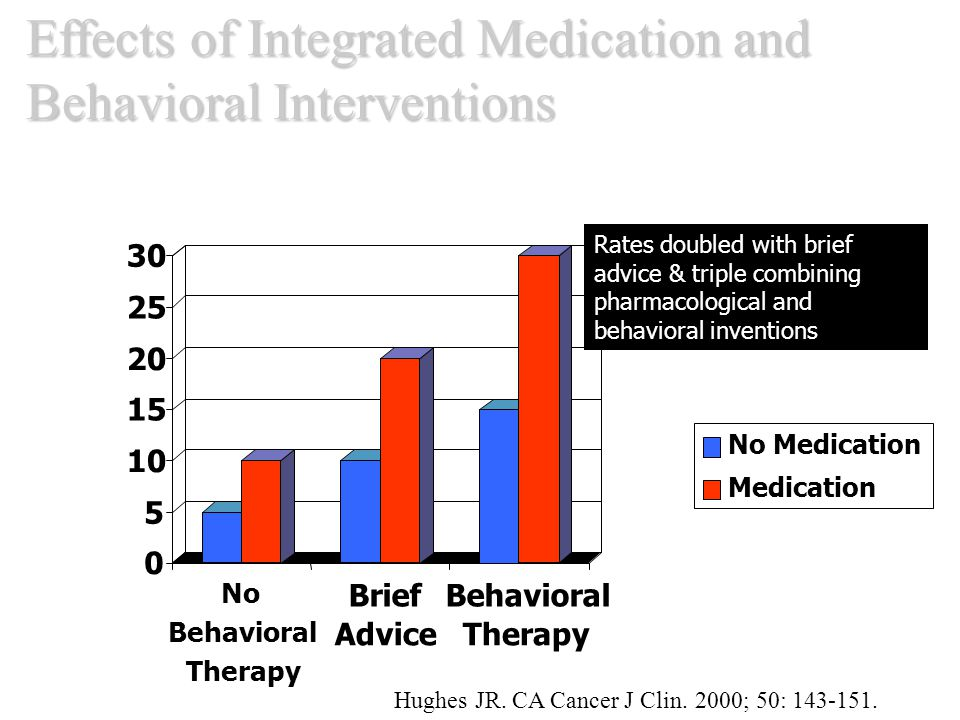 Effects of Integrated Medication and Behavioral Interventions