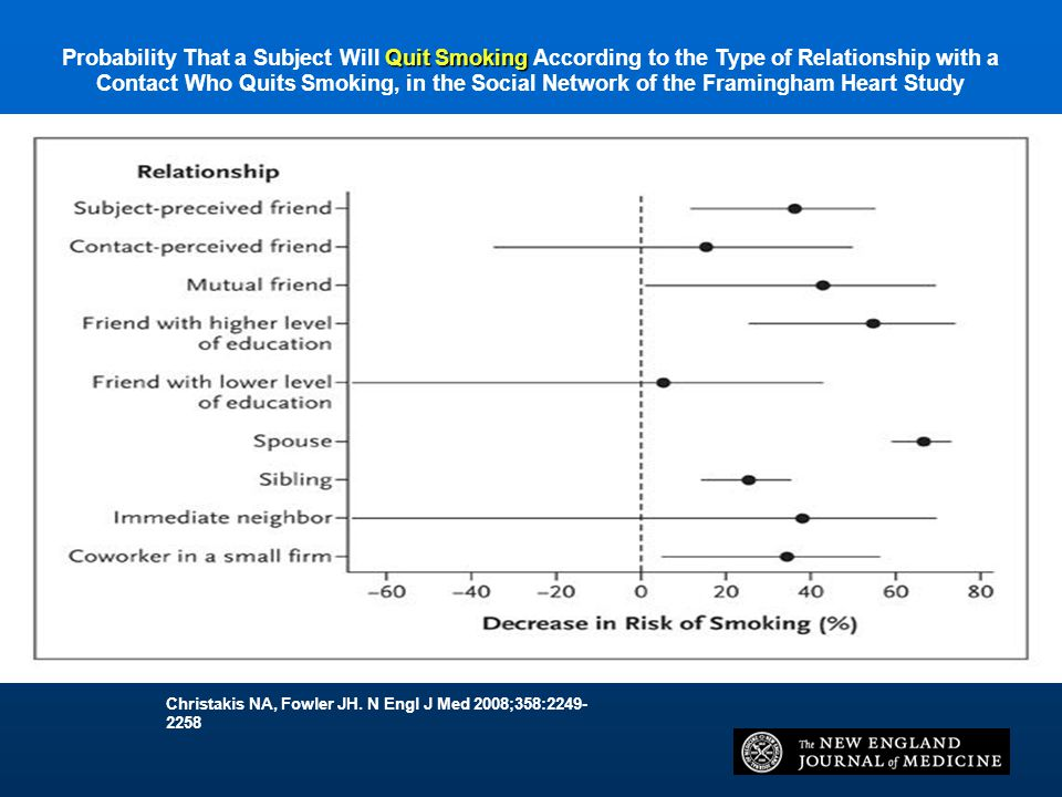 Probability That a Subject Will Quit Smoking According to the Type of Relationship with a Contact Who Quits Smoking, in the Social Network of the Framingham Heart Study
