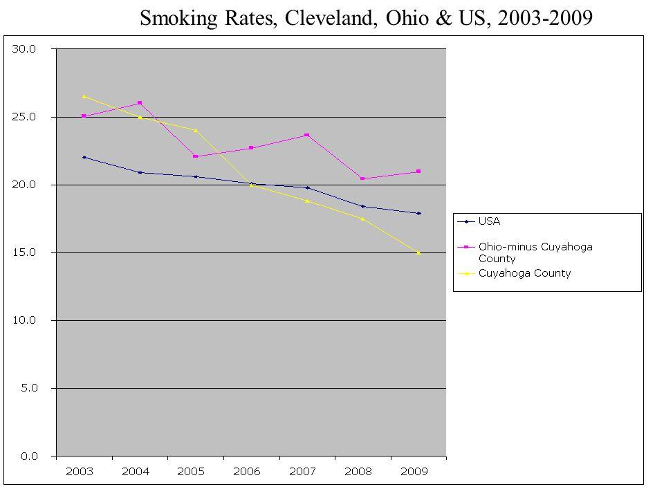 Smoking Rates, Cleveland, Ohio & US, 2003-2009