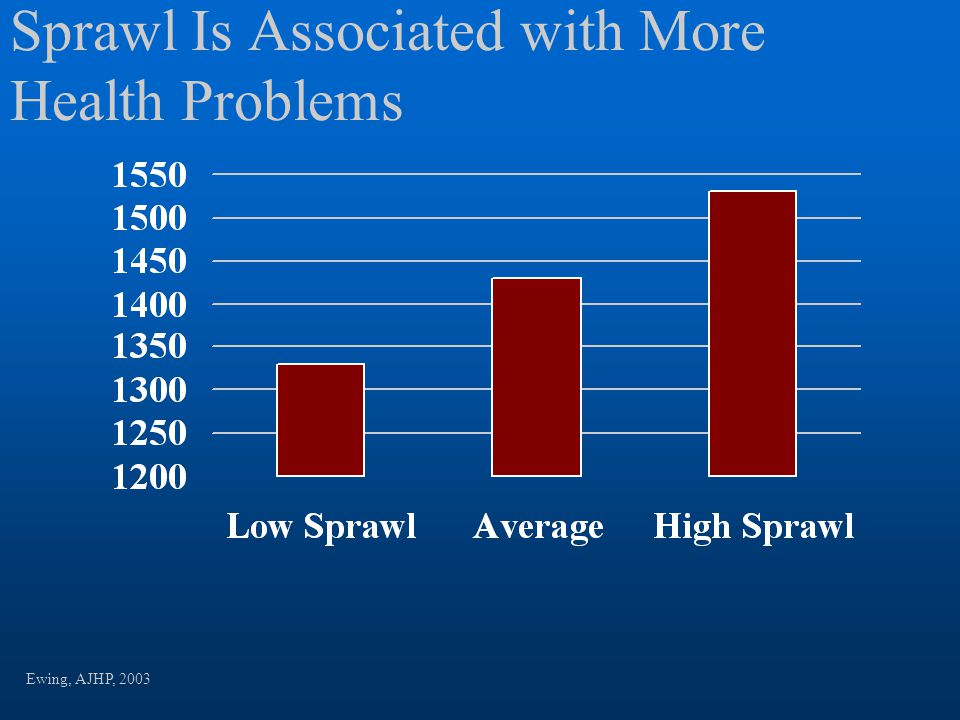 Sprawl Is Associated with More Health Problems