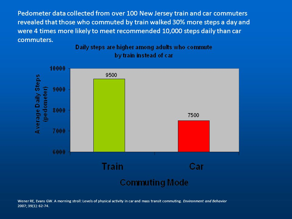 Pedometer data collected from over 100 New Jersey train and car commuters revealed that those who commuted by train walked 30% more steps a day and were 4 times more likely to meet recommended 10,000 steps daily than car commuters.