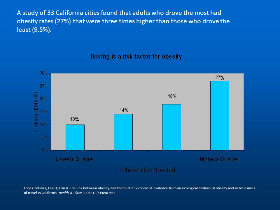 A study of 33 California cities found that adults who drove the most had obesity rates (27%) that were three times higher than those who drove the least (9.5%).