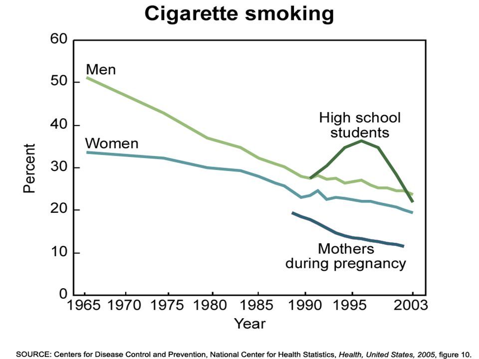 Fortunately, tobacco use has dropped remarkably in the past 40 years.
