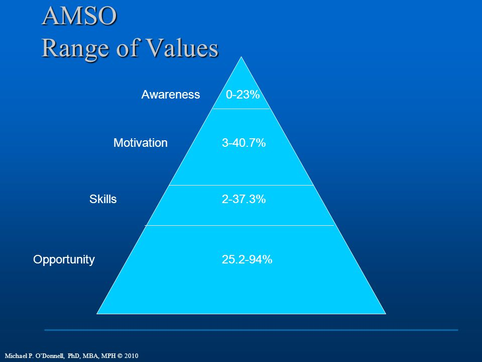 AMSO Range of Values Awareness 0-23% Motivation 3-40.7% Skills 2-37.3%