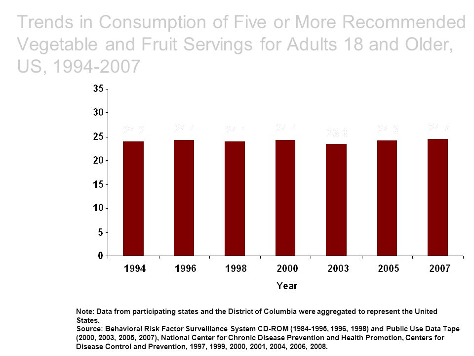 Trends in Consumption of Five or More Recommended Vegetable and Fruit Servings for Adults 18 and Older, US, 1994-2007