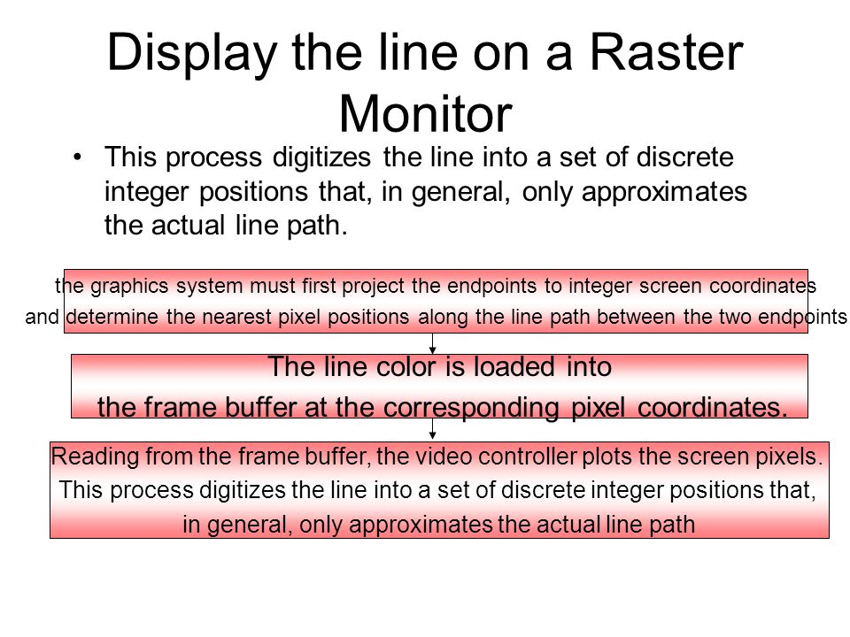 Display the line on a Raster Monitor