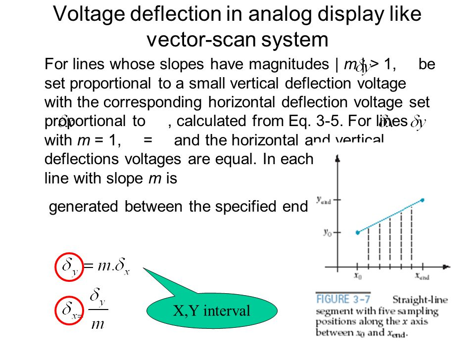Voltage deflection in analog display like vector-scan system