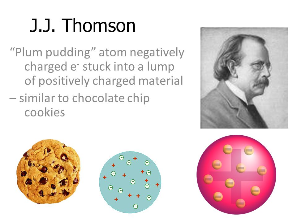 J.J. Thomson Plum pudding atom negatively charged e- stuck into a lump of positively charged material.