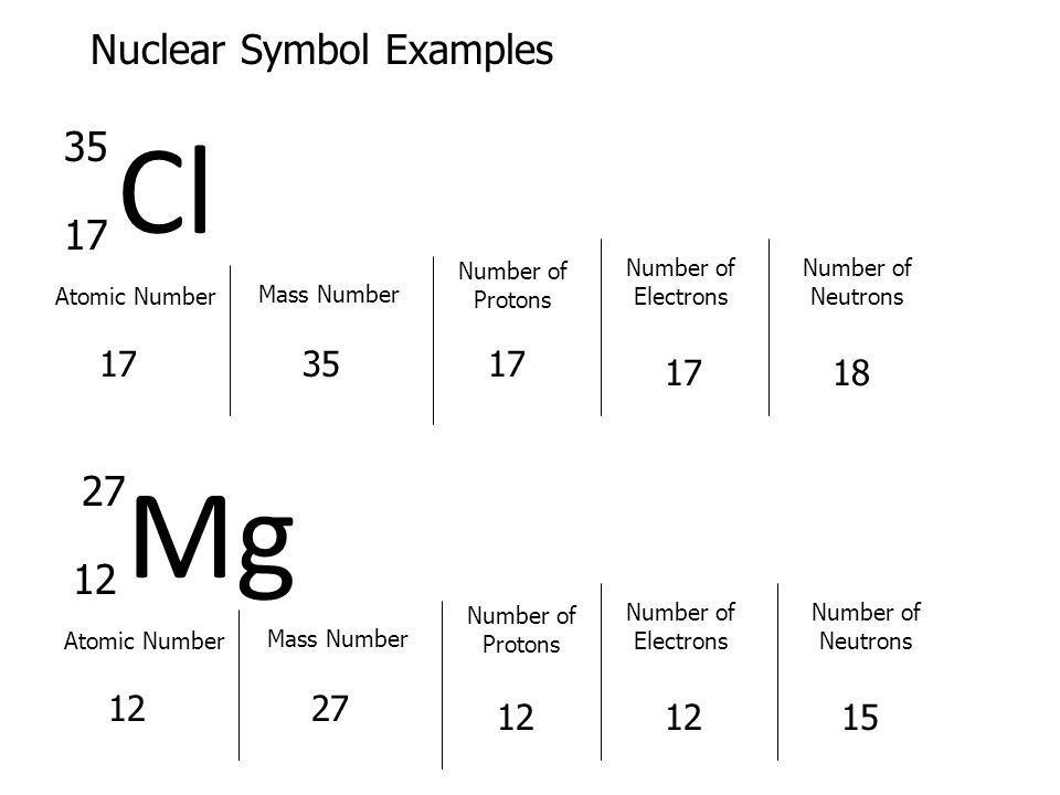 Cl Mg Nuclear Symbol Examples 35 17 27 12 17 35 17 17 18 12 27 12 12
