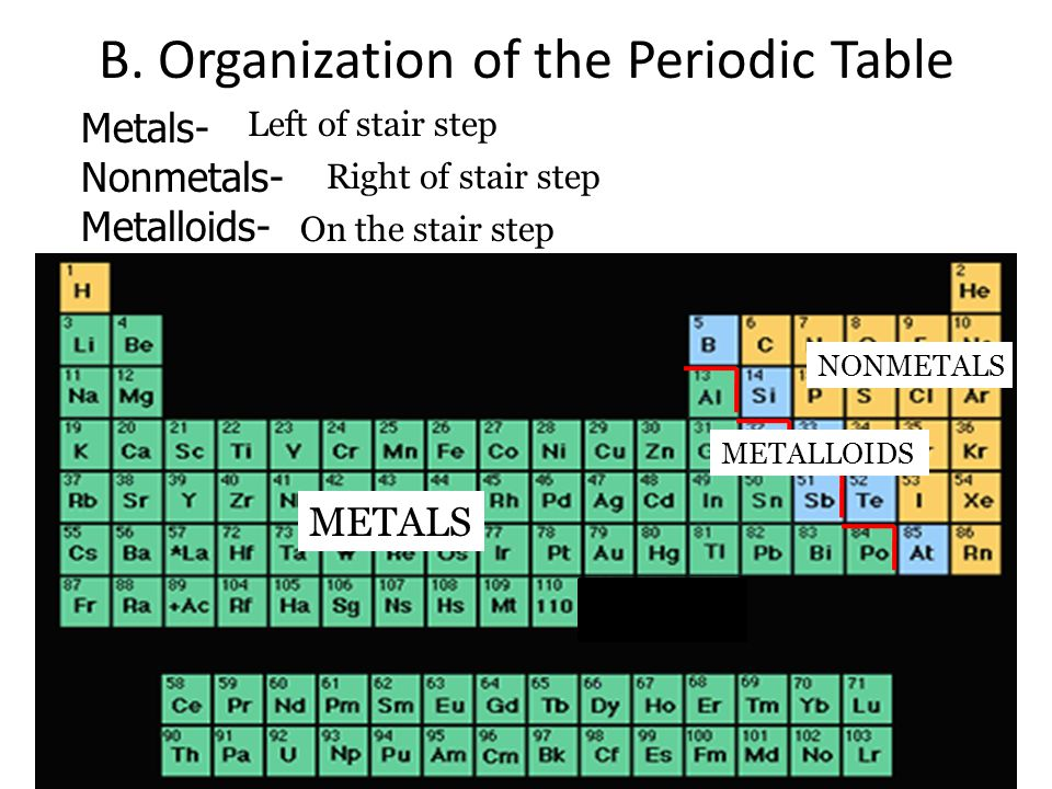 B. Organization of the Periodic Table