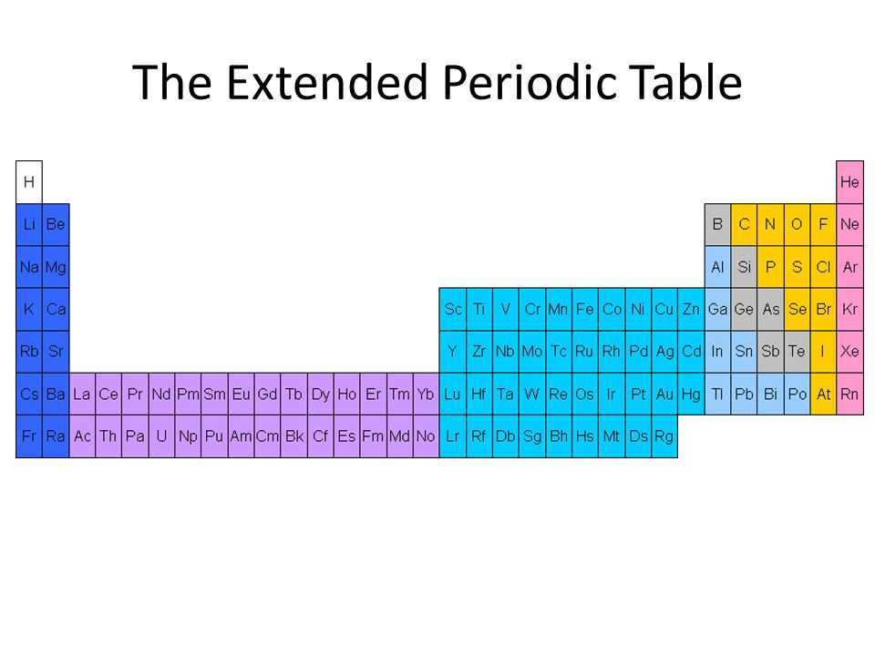 The Extended Periodic Table