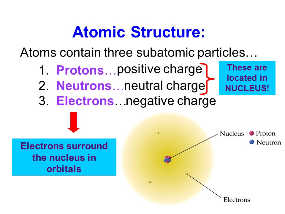 Atomic Structure: Atoms contain three subatomic particles… 1. Protons…